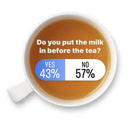 tea research